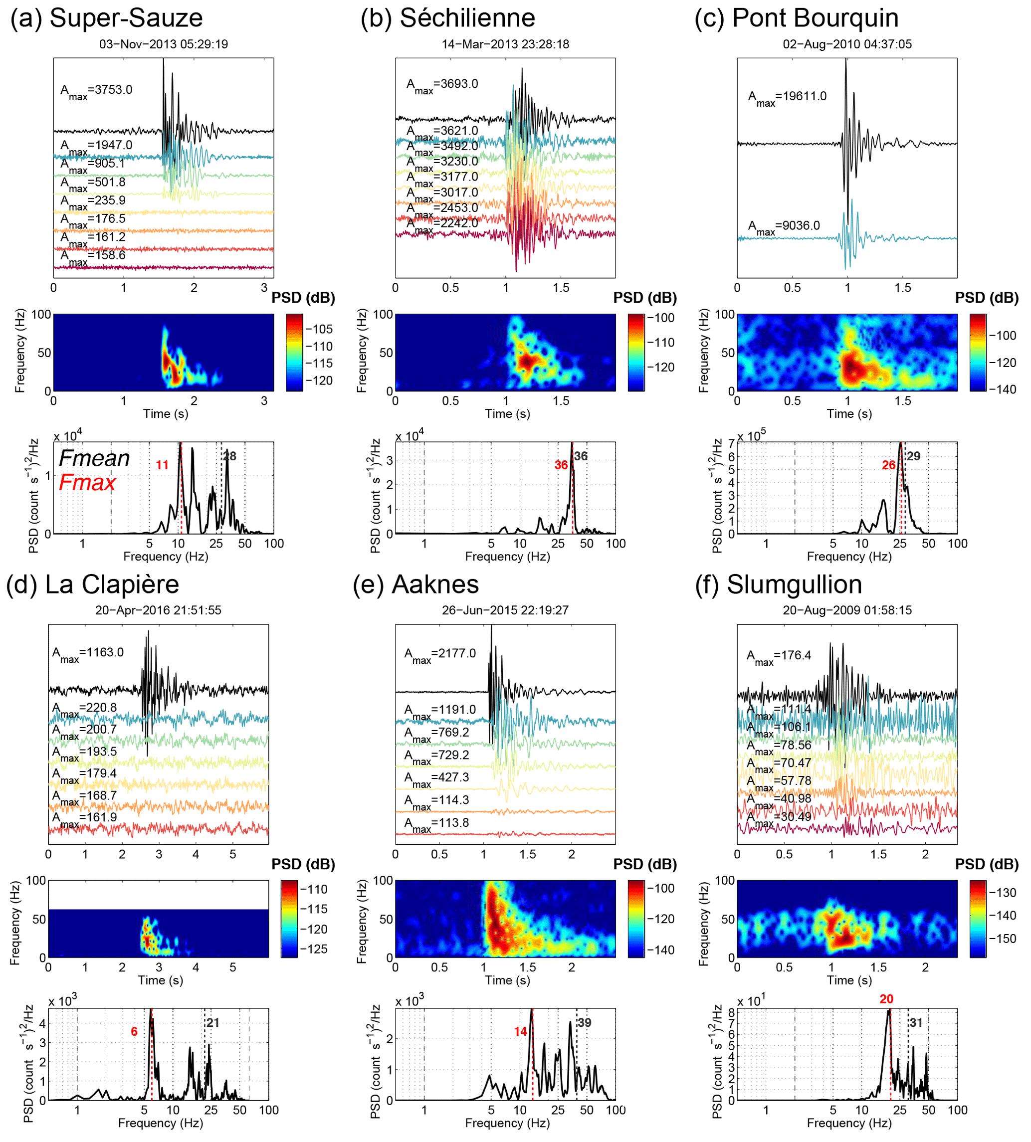 ESurf - Towards a standard typology of endogenous landslide