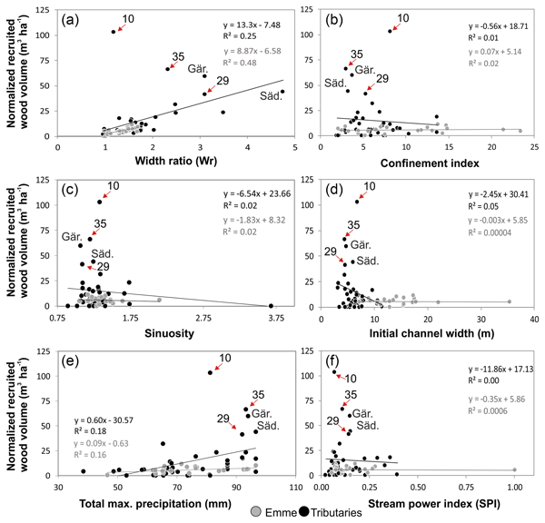 Nhess Relations Quantifying The Effect Of Forests On
