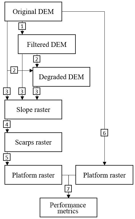 ESurf - Unsupervised detection of salt marsh platforms: a
