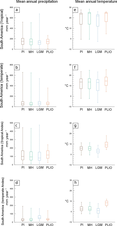 ESurf - Estimates of late Cenozoic climate change relevant