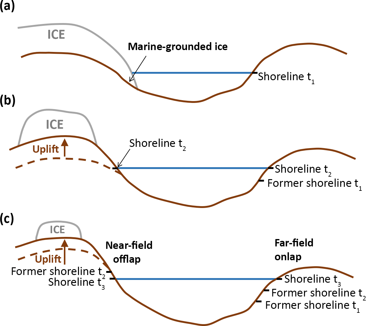 ESurf - Glacial isostatic adjustment modelling: historical