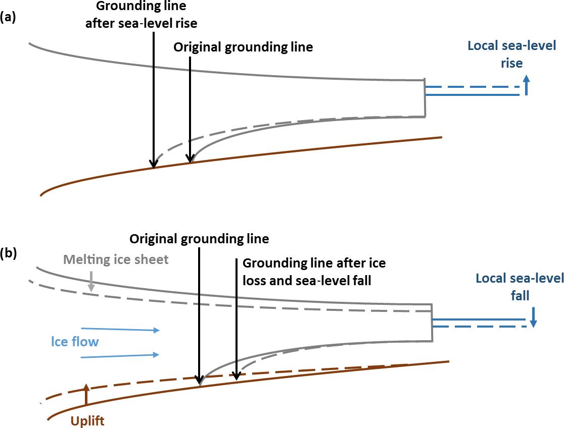 ESurf - Glacial isostatic adjustment modelling: historical