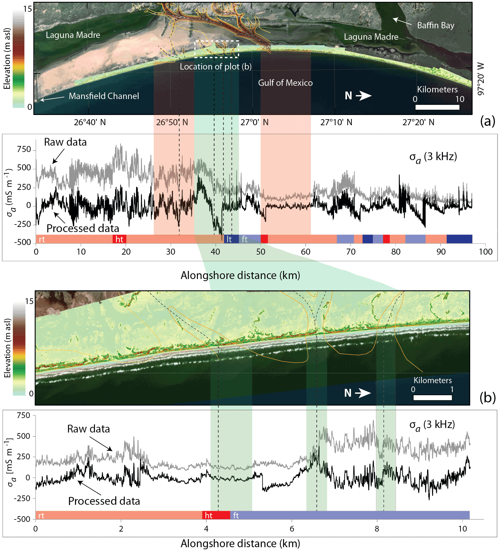 ESurf - Statistical modeling of the long-range-dependent
