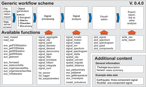 """ESurf - The R package """"eseis"""" – a software toolbox for"""