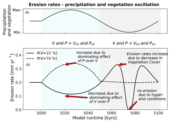 ESurf - Effect of changing vegetation and precipitation on