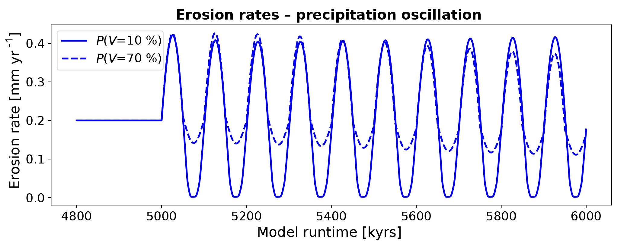 ESurf - Effect of changing vegetation and precipitation on