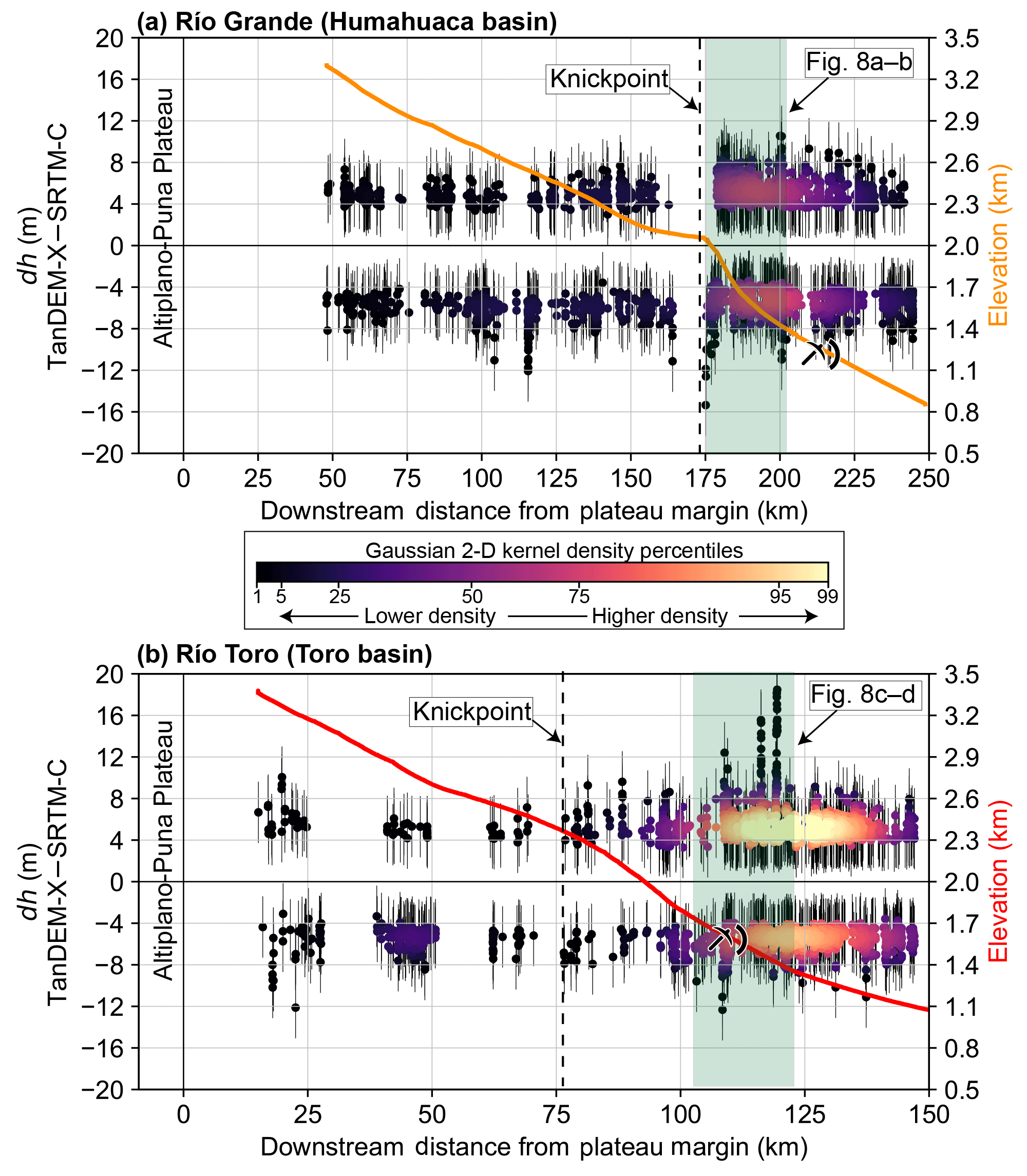 ESurf - Measuring decadal vertical land-level changes from