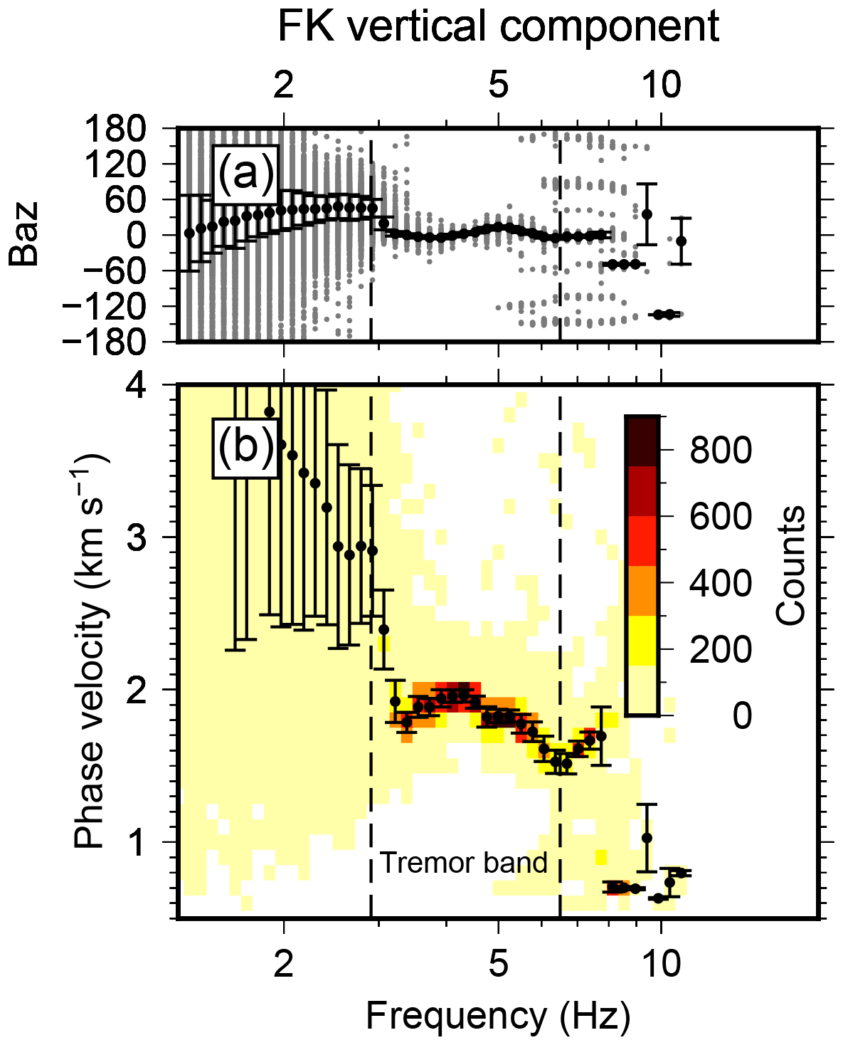 ESurf - Potentials and pitfalls of permafrost active layer