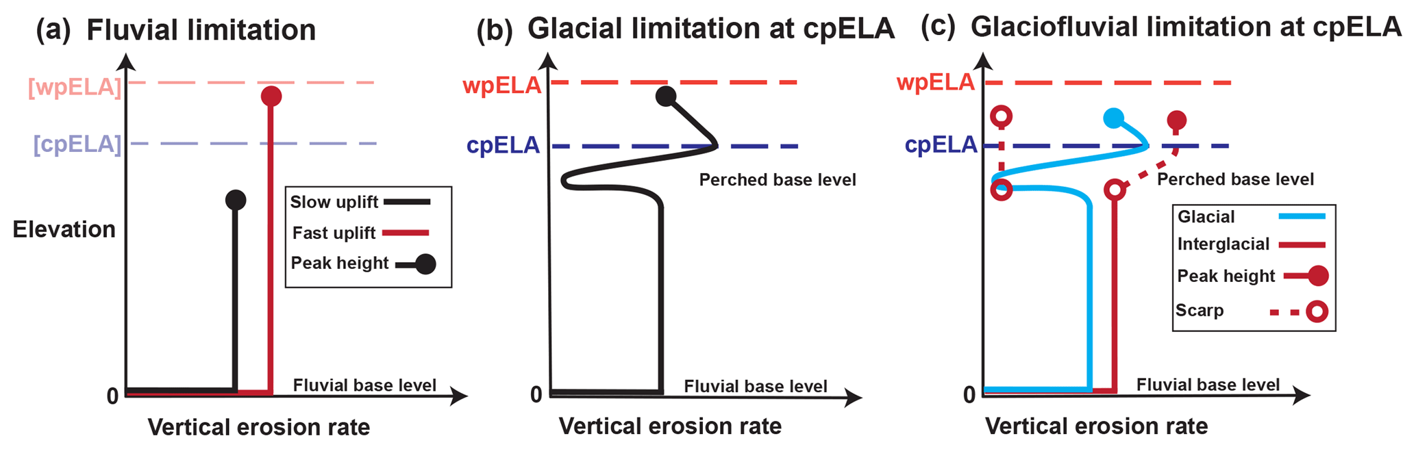 ESurf - Glacial limitation of tropical mountain height