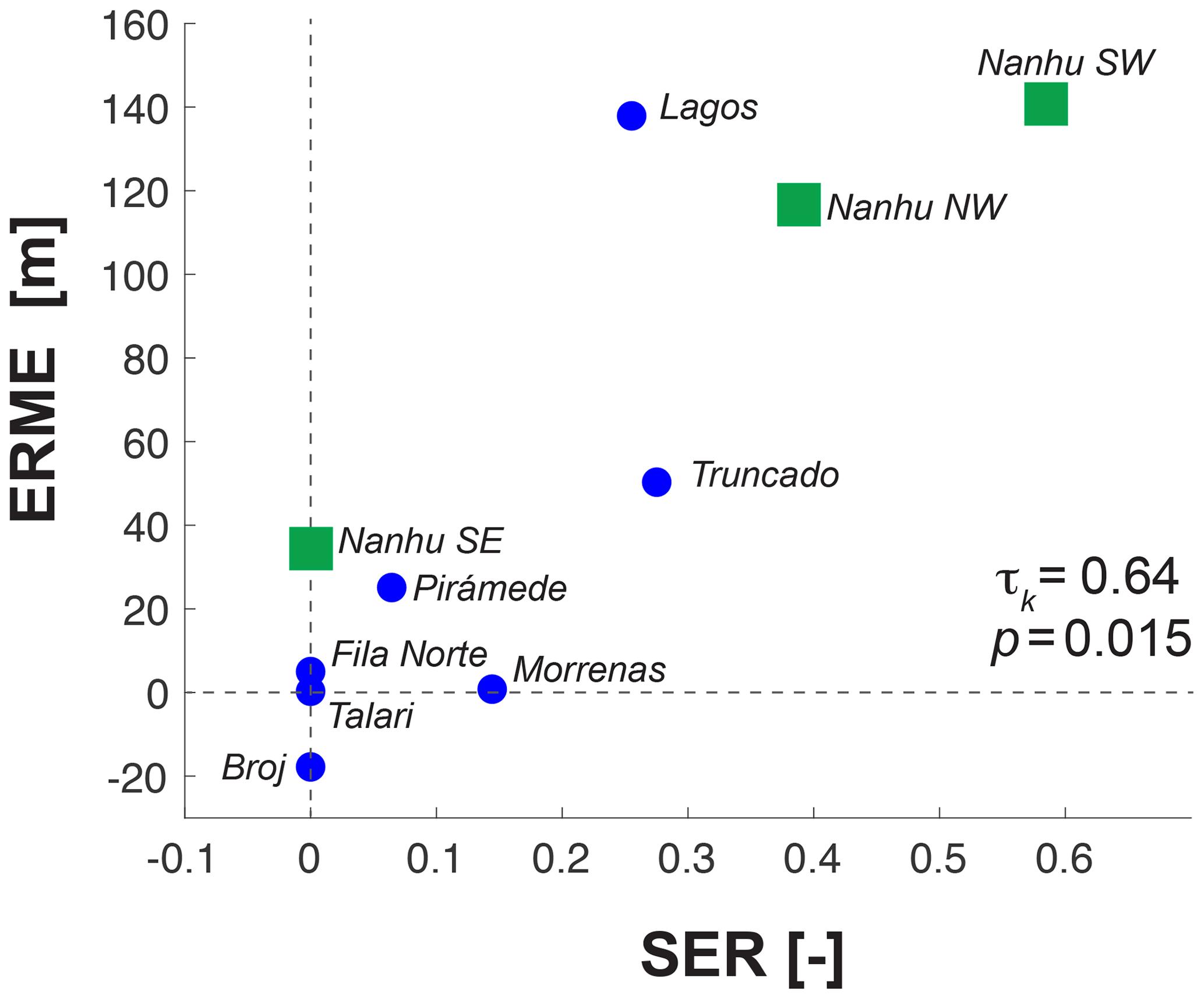 ESurf - Glacial limitation of tropical mountain height