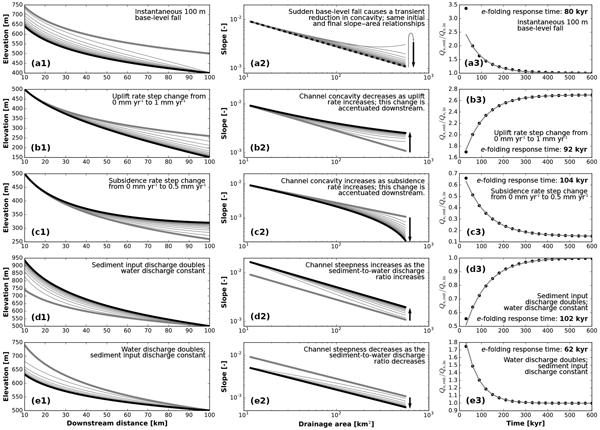 Long-profile plots