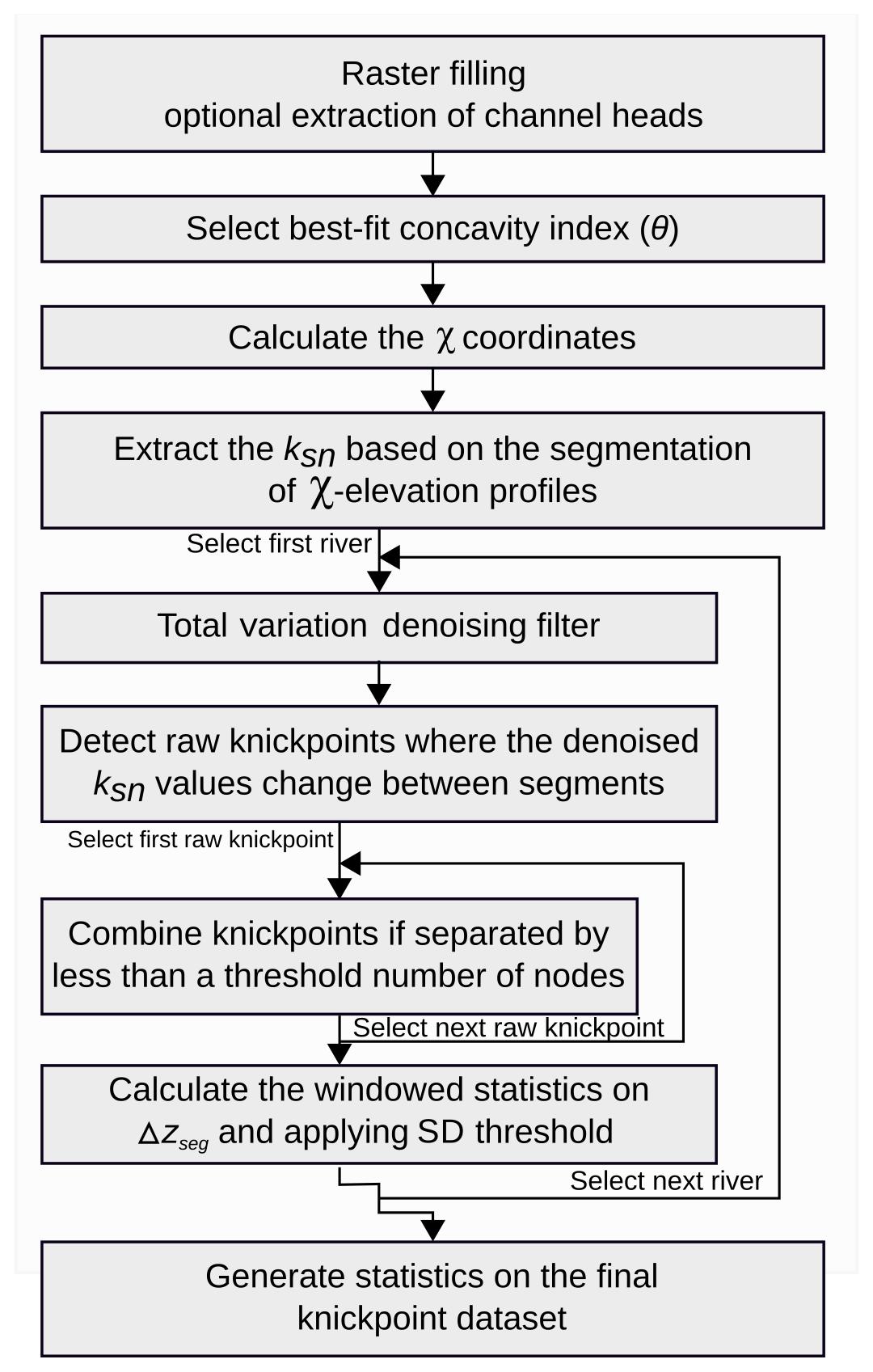 ESurf - A segmentation approach for the reproducible