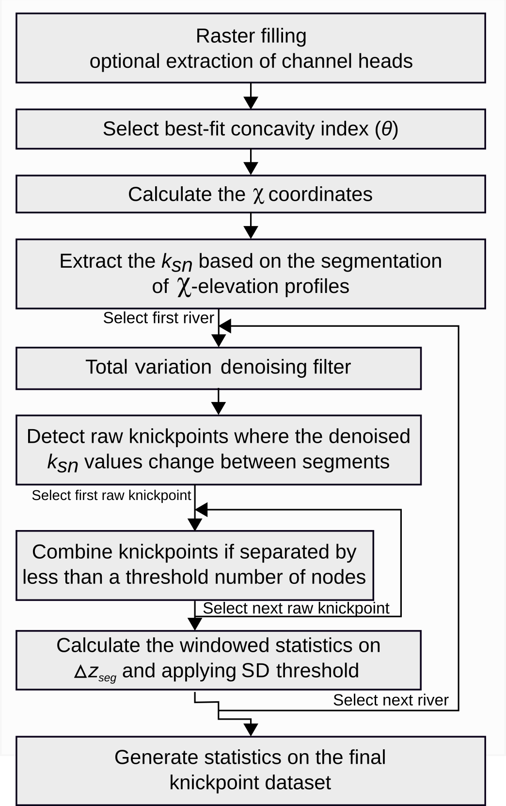 ESurf - A segmentation approach for the reproducible extraction and