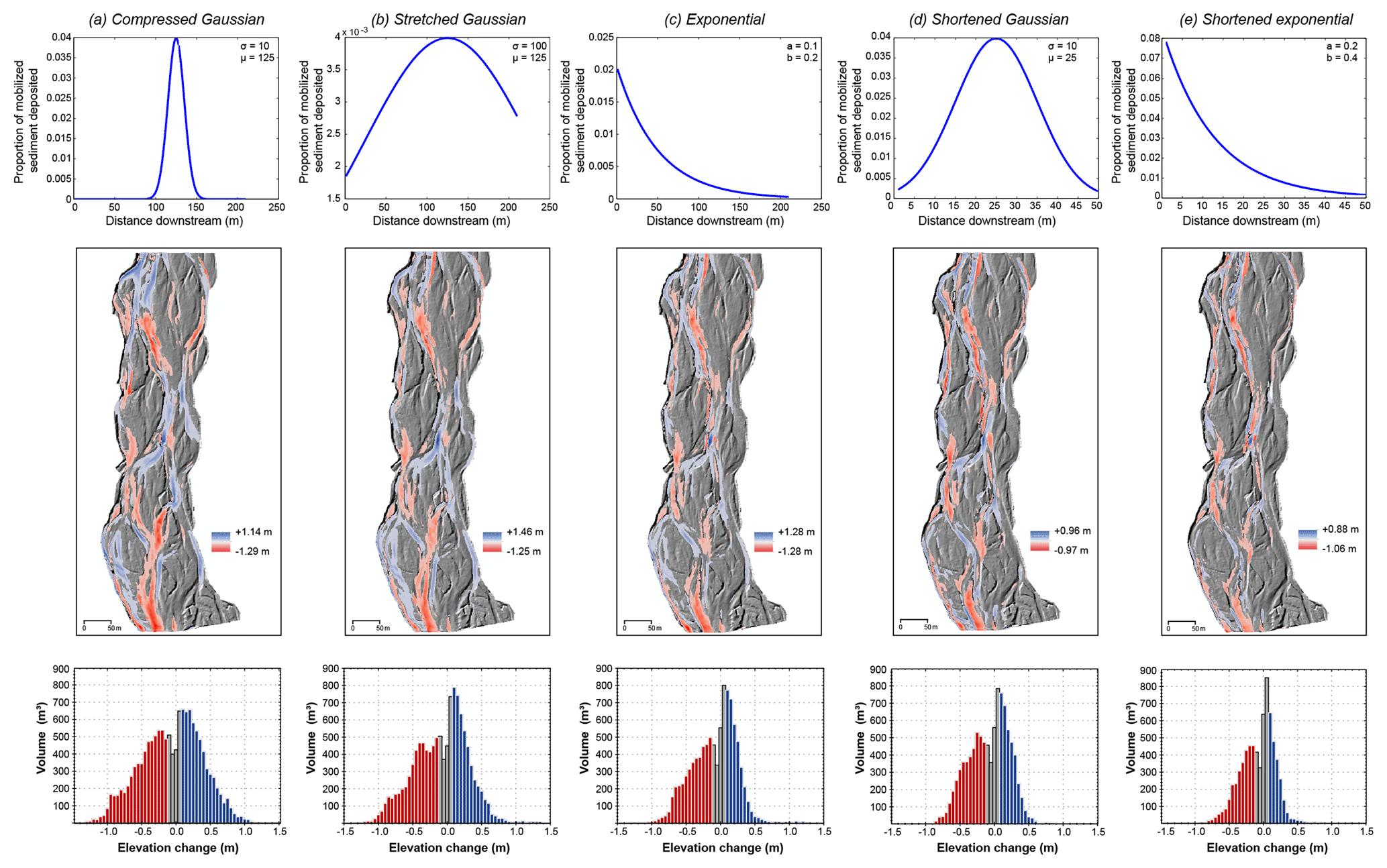 ESurf - Modelling braided river morphodynamics using a