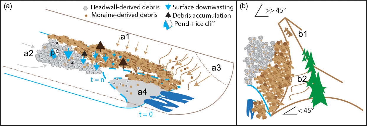ESurf - Sediment supply from lateral moraines to a debris-covered