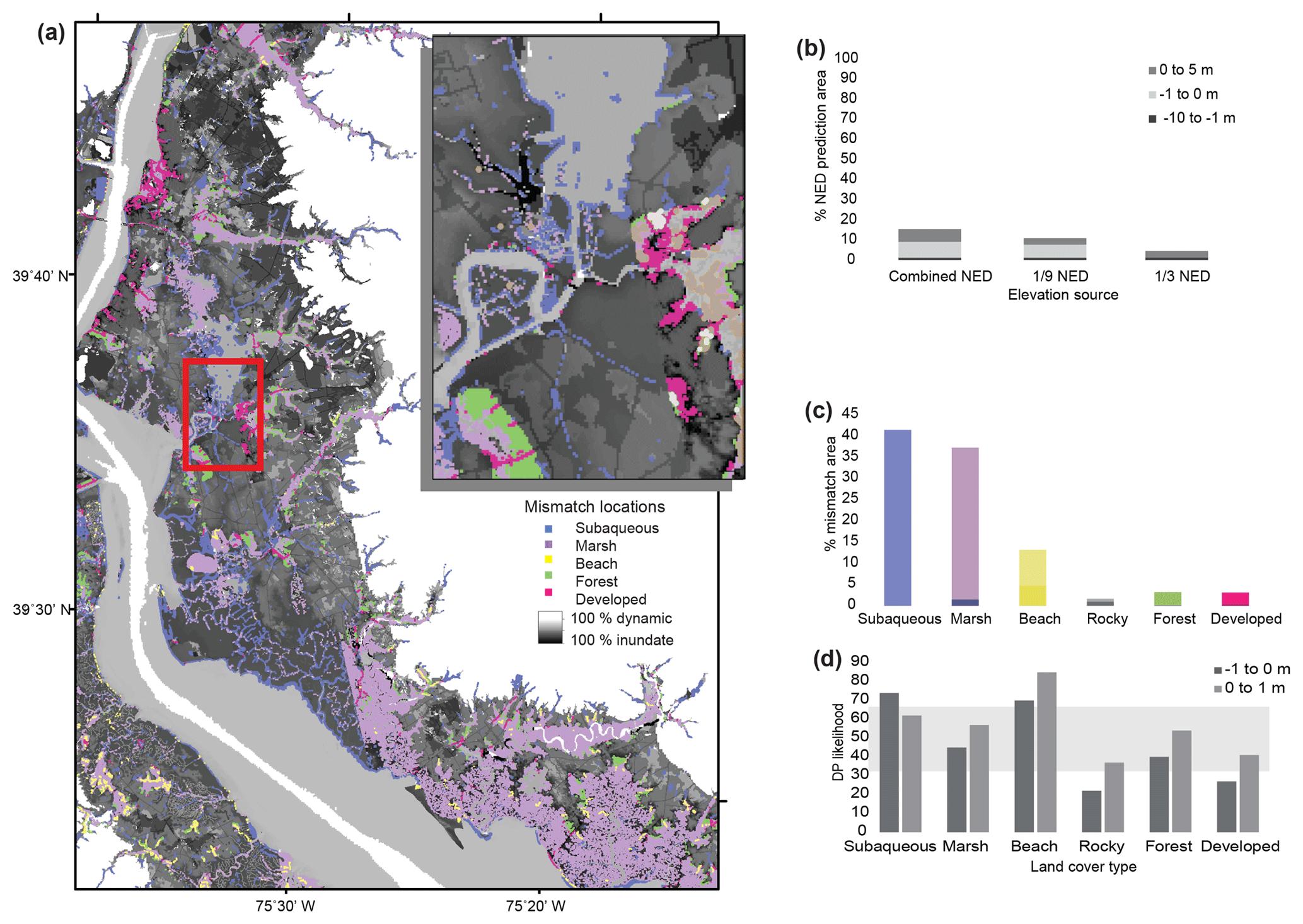 ESurf - Relationships between regional coastal land cover