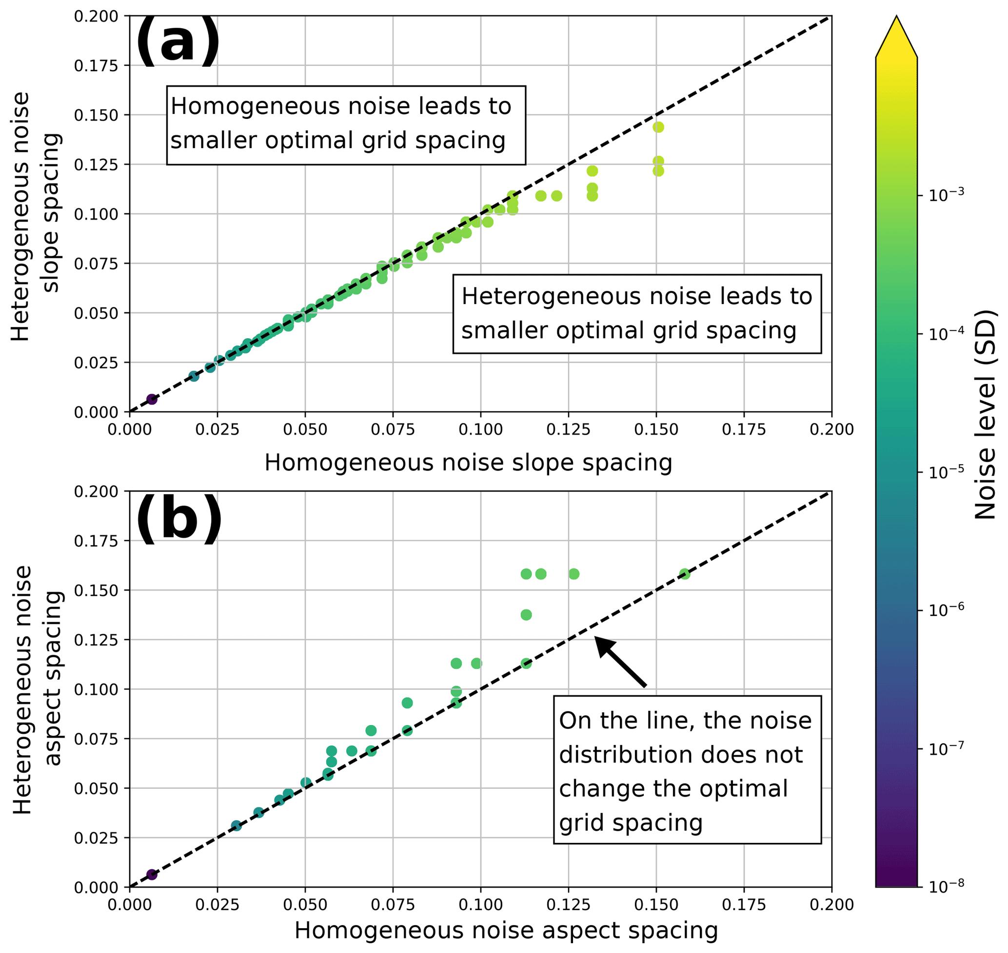ESurf - Determining the optimal grid resolution for