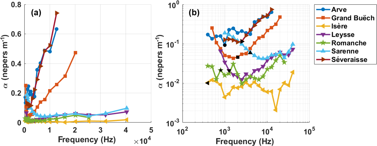 ESurf - Acoustic wave propagation in rivers: an experimental
