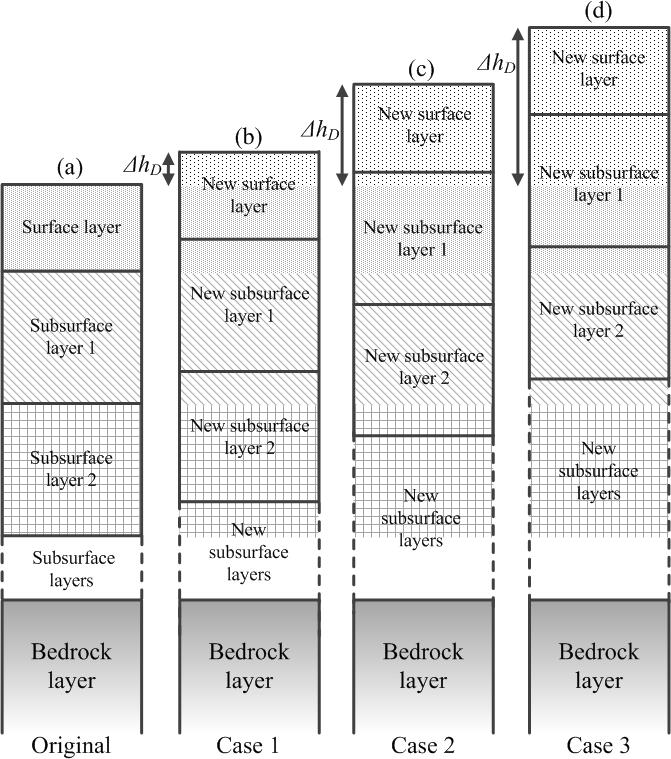 ESurf - A coupled soilscape–landform evolution model: model