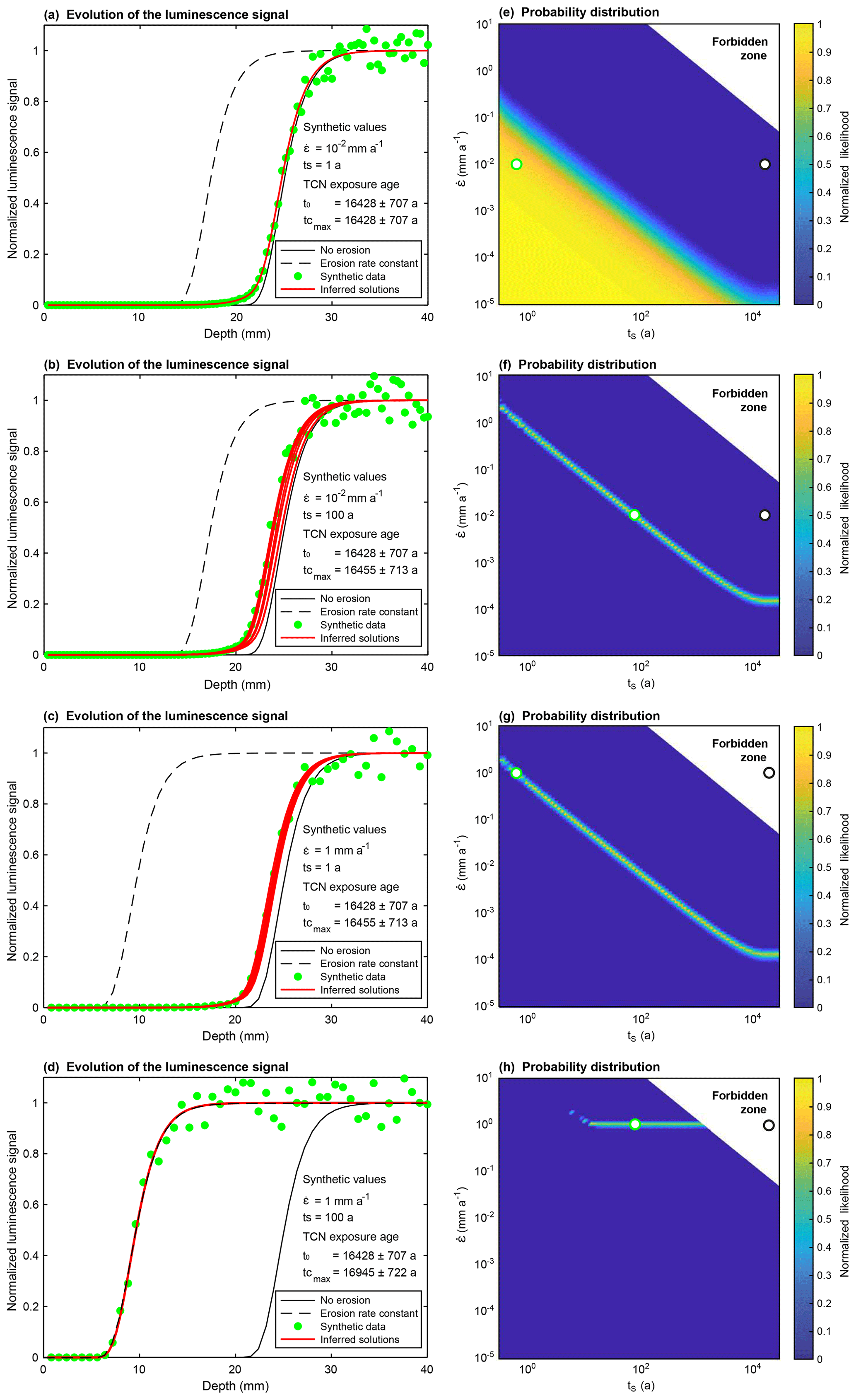 ESurf - Evaluating post-glacial bedrock erosion and surface