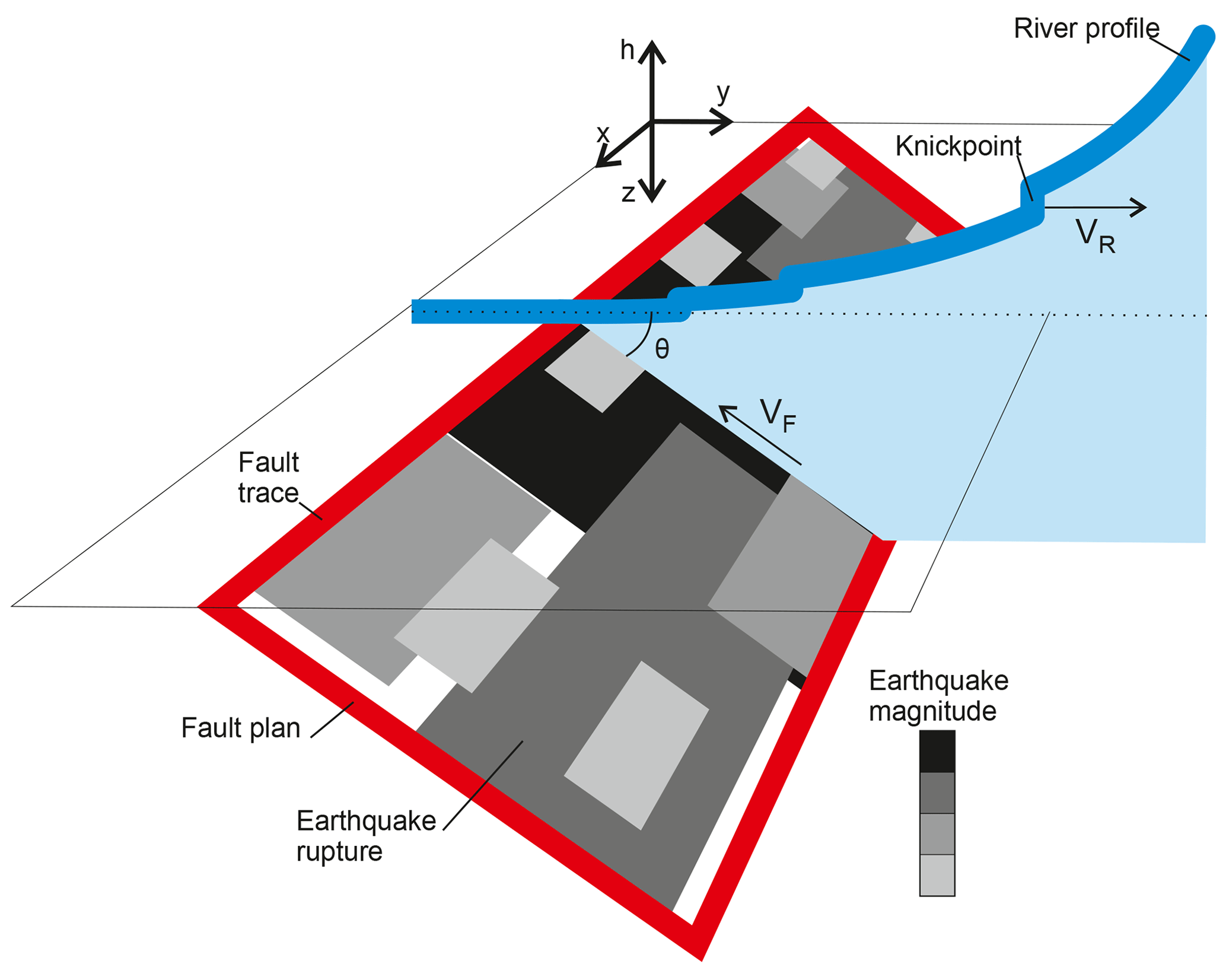 ESurf - Statistical modelling of co-seismic knickpoint