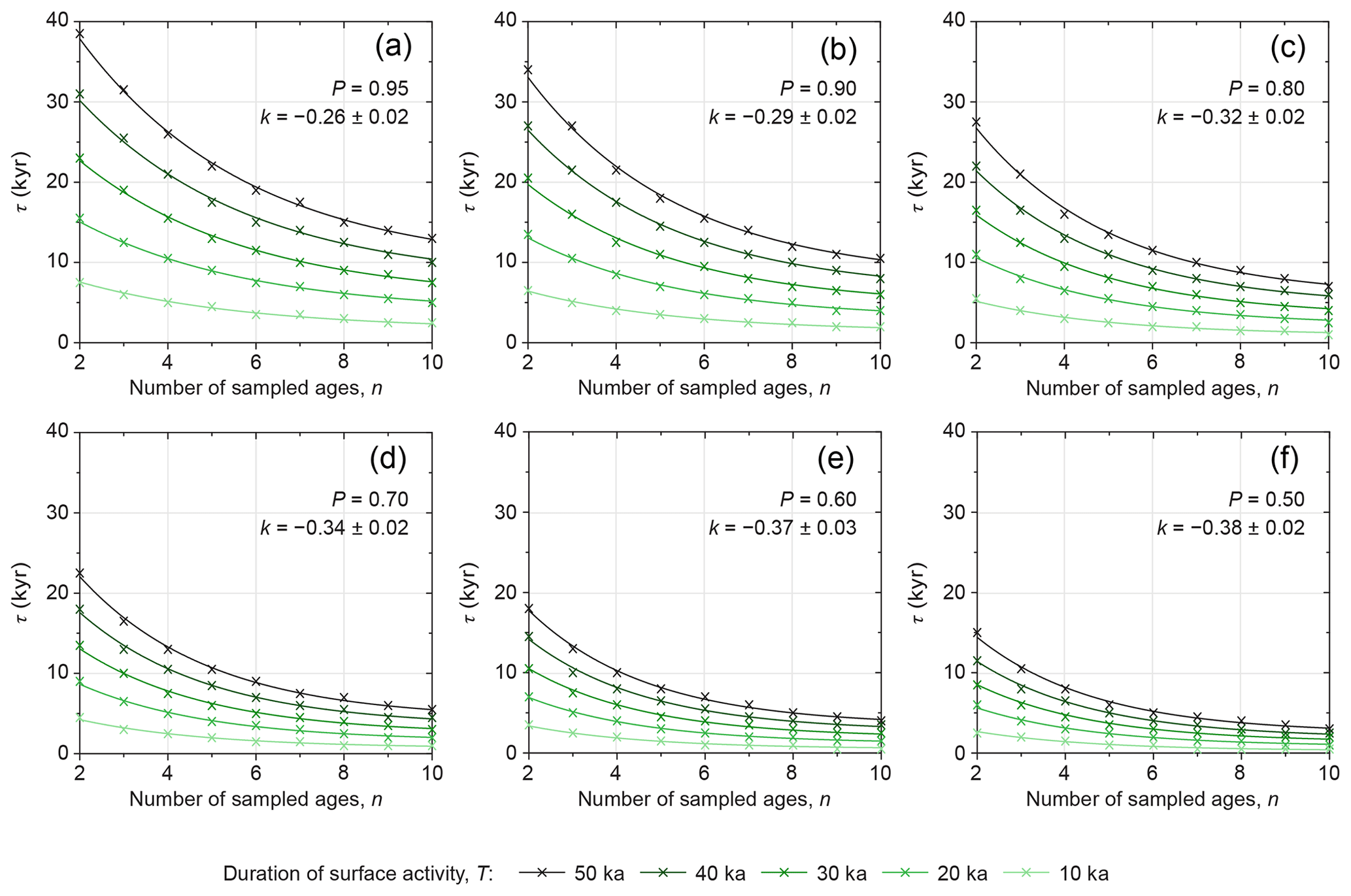 ESurf - Inferring the timing of abandonment of aggraded