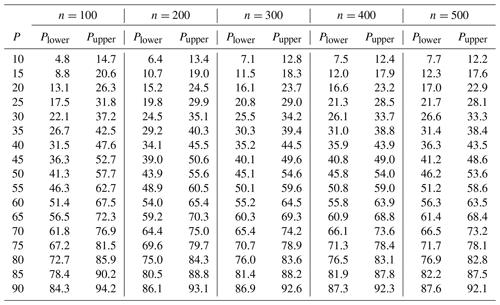 ESurf - Percentile-based grain size distribution analysis