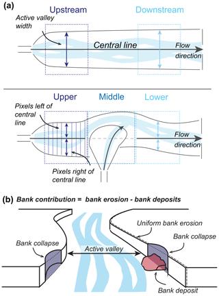 https://www.earth-surf-dynam.net/8/303/2020/esurf-8-303-2020-f03